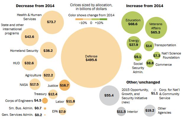 Obama Budget 2014-15