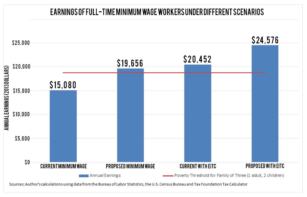 Earnings of Minimum Wage Workers