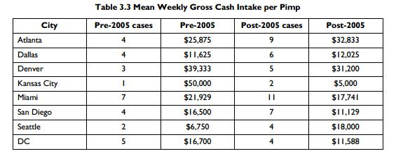 Weekly Cash Earnings Per Pimp