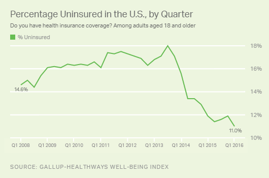 Percentage Uninsured