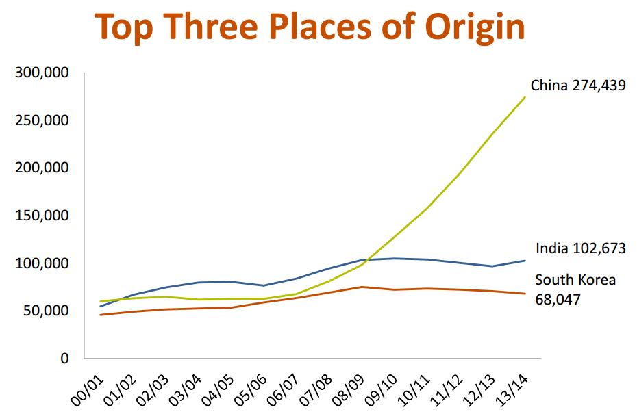 Top Three Int'l Student origins