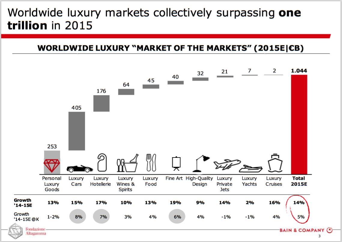 luxury market essay Luxury marketing mkt 710 tutor:  the present paper seeks to analyse the marketing strategies and more precisely the brand market position,.