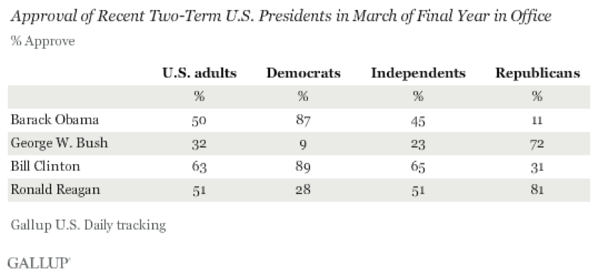 Approval of Two-Term Presidents