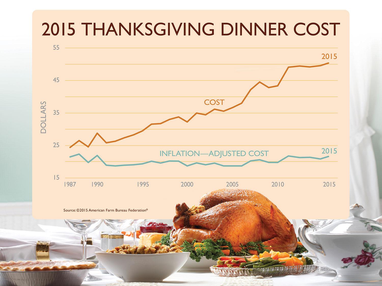 2015 Thanksgiving Dinner Cost