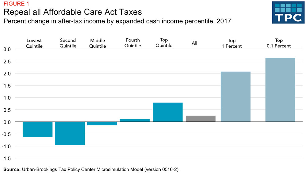 Obamacare Repeal Could Provide a Huge Tax Break to the One ...