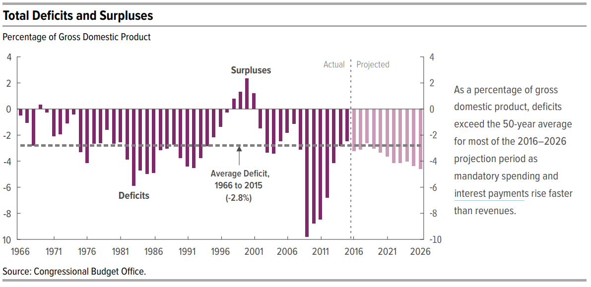 Deficits and Surpluses