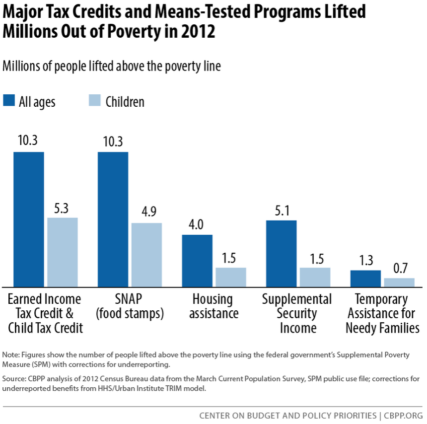 Social Safety Net Lifts 48 Million Out Of Poverty The Fiscal Times