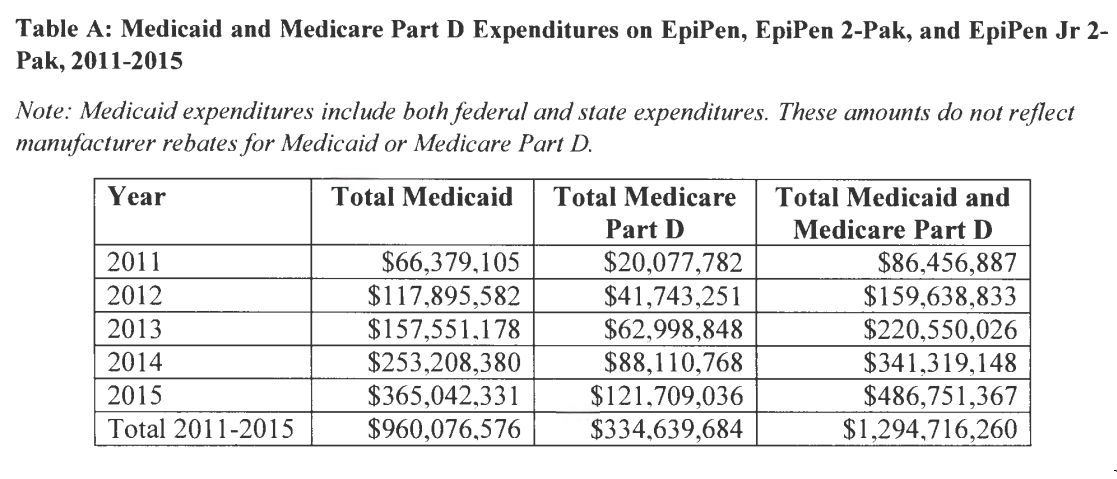 Medicare and Medicaid EpiPen spending