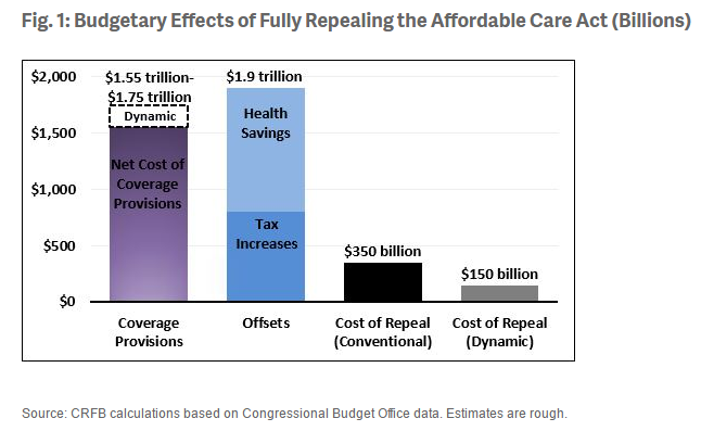 Effects of Repealing The ACA