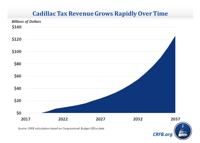 Cadillac Tax Revenue Estimate