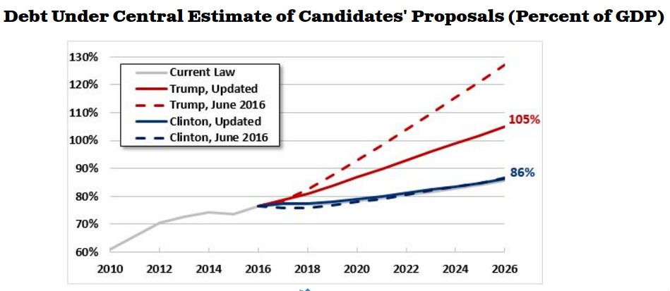 Debt Under Candidates' Proposals