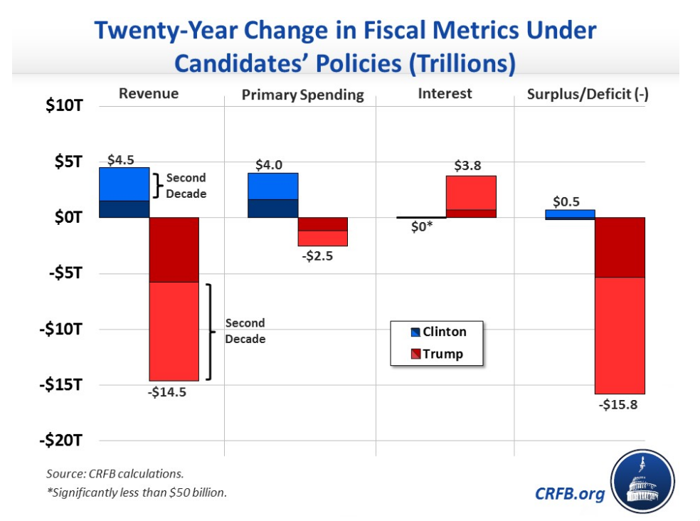 20-year change in Candidates Fiscal Metrics