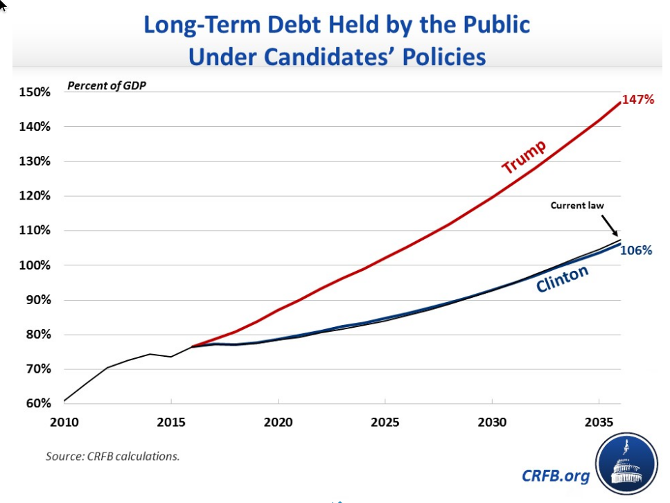 Long-Term Debt Under Both Candidates