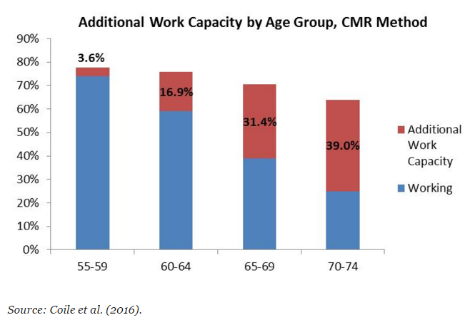 Work Capacity by Age
