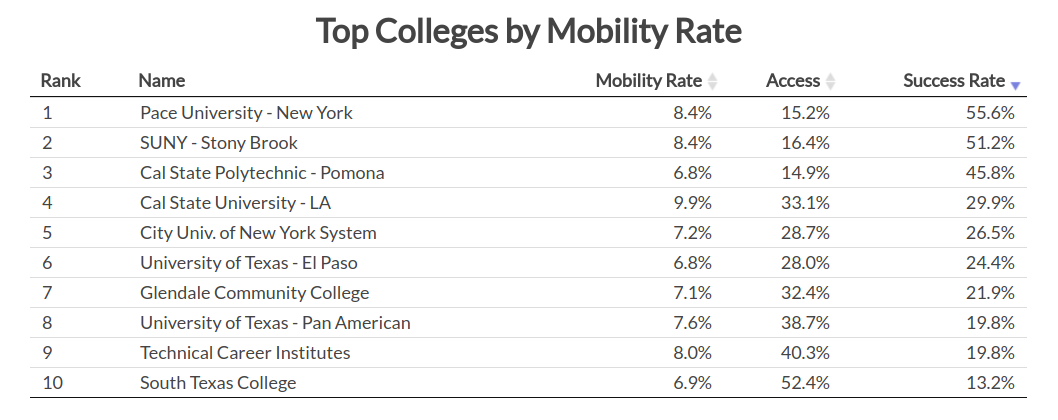 Top Colleges by Mobility Rate