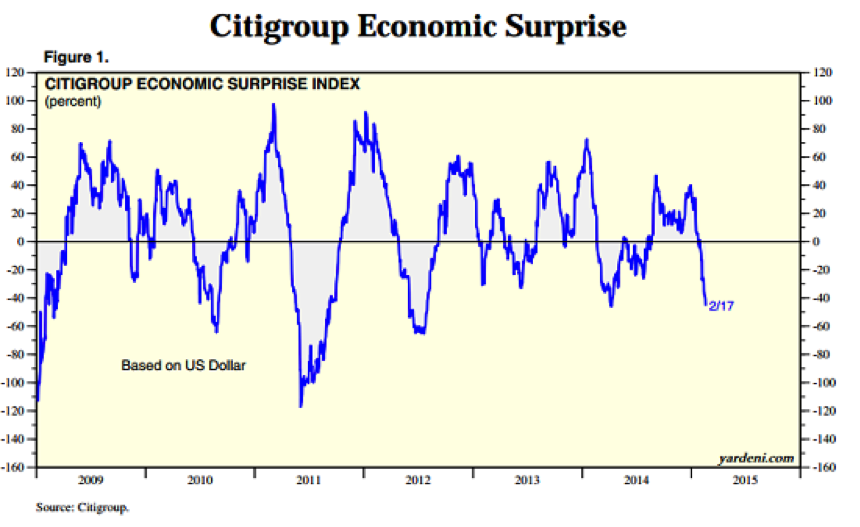 Citigroup Economic Surprise