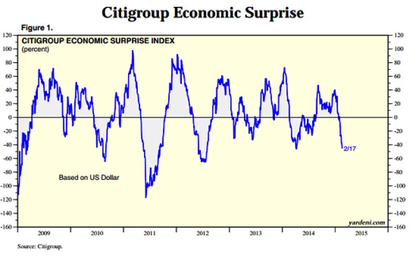 Citigroup Economic Surprise