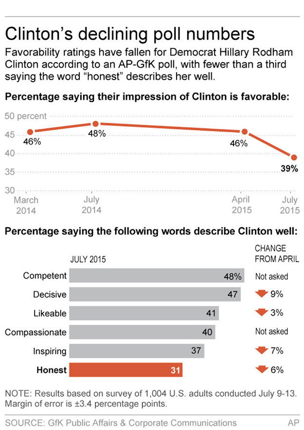 Clinton's Declining Poll Numbers