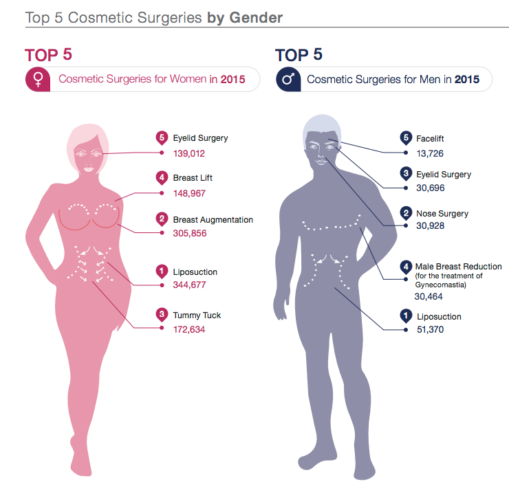 Cosmetic Surgery by Gender