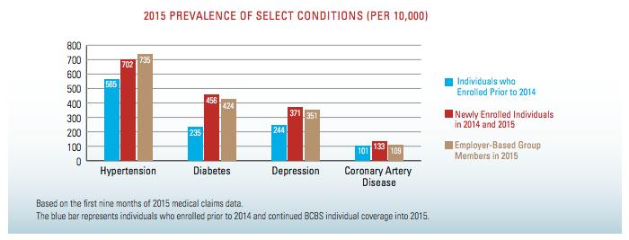 Disease Prevalence