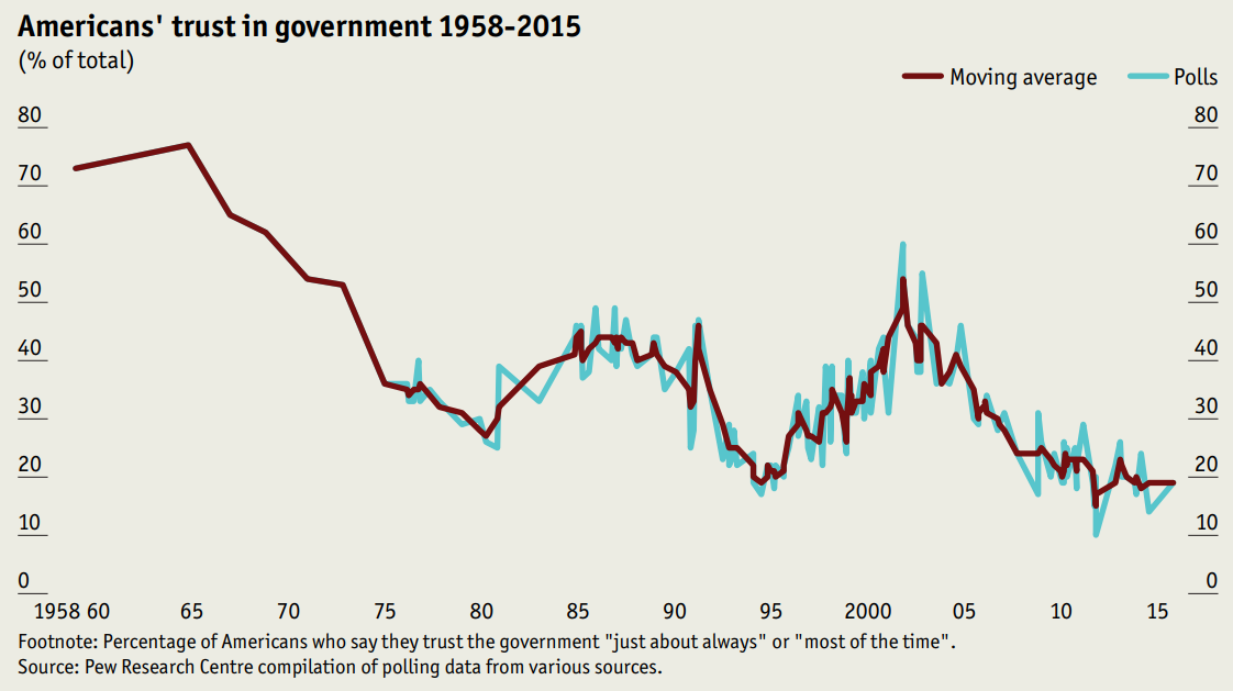 Americans' Trust in Government 1958-2015
