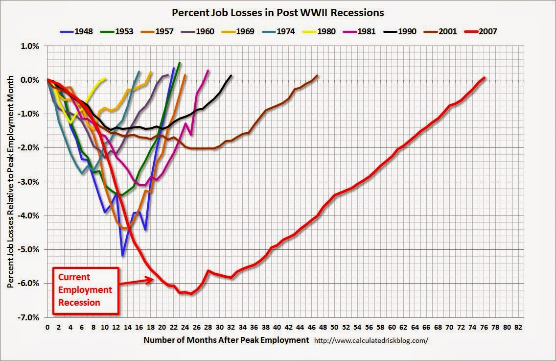 Jobs recovery