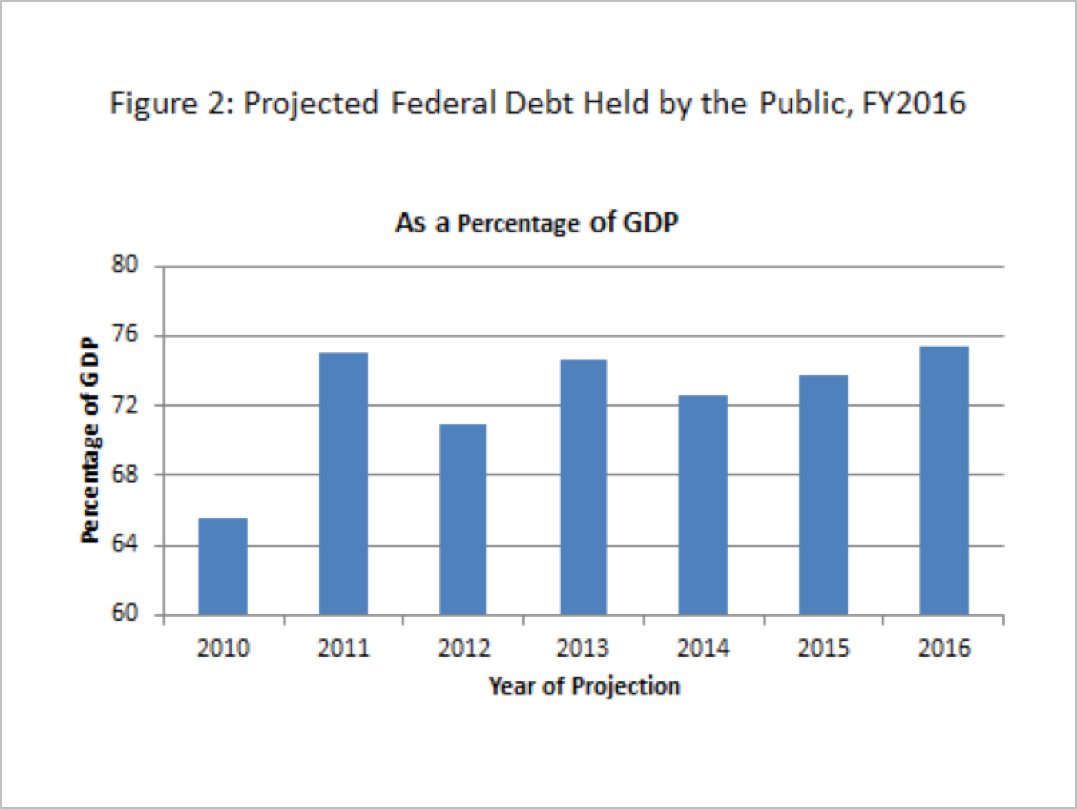 Projected Federal Debt