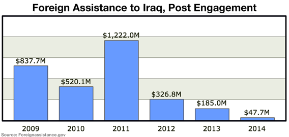 Foreign Assistance to Iraq