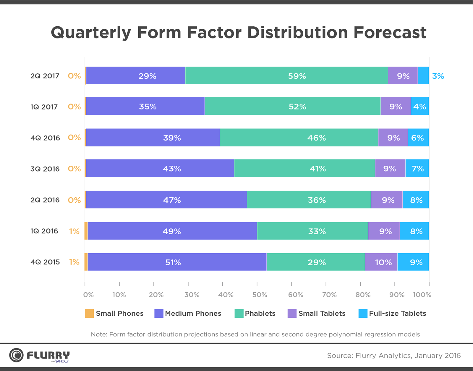 Form Factor Distribution