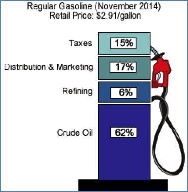 Gax Tax Percentage