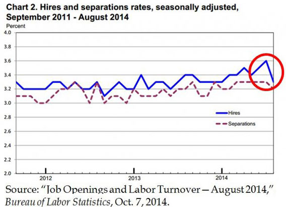 hires and separations rates