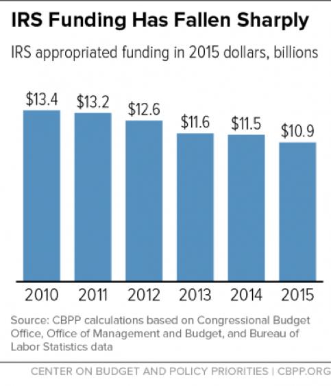 IRS Funding has fallen