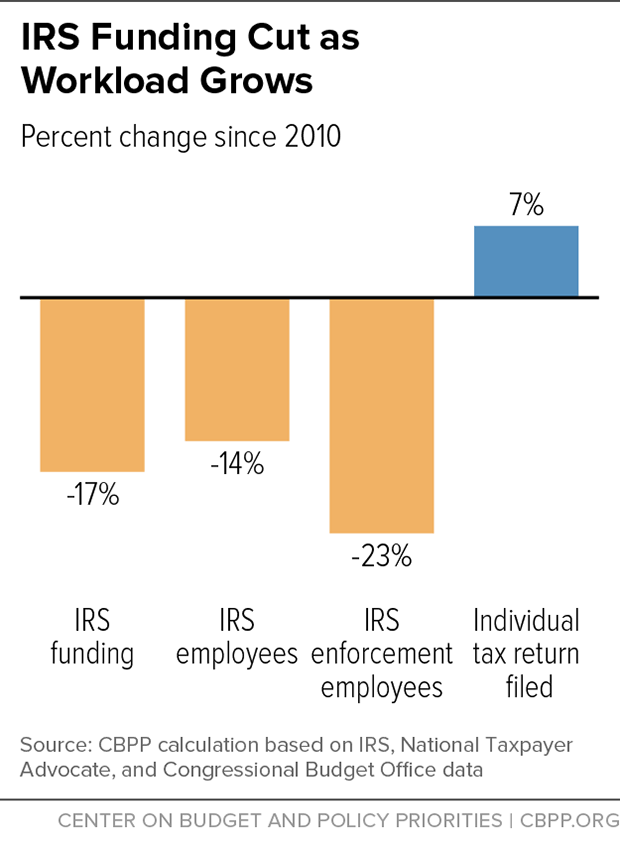 IRS Funding Cuts