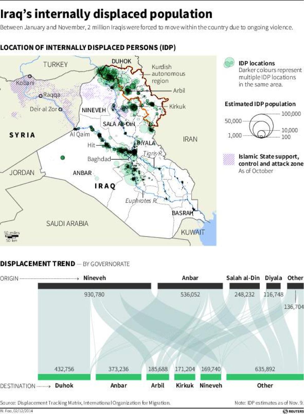 Iraq's internally displaced population