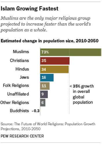 Islam Growing Fastest