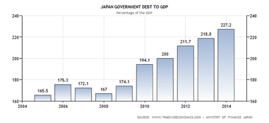 Japanese Debt to GDP