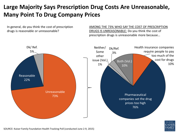 Prescription drug costs