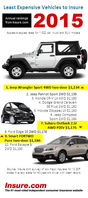 Car insurance in michigan cheapest 13