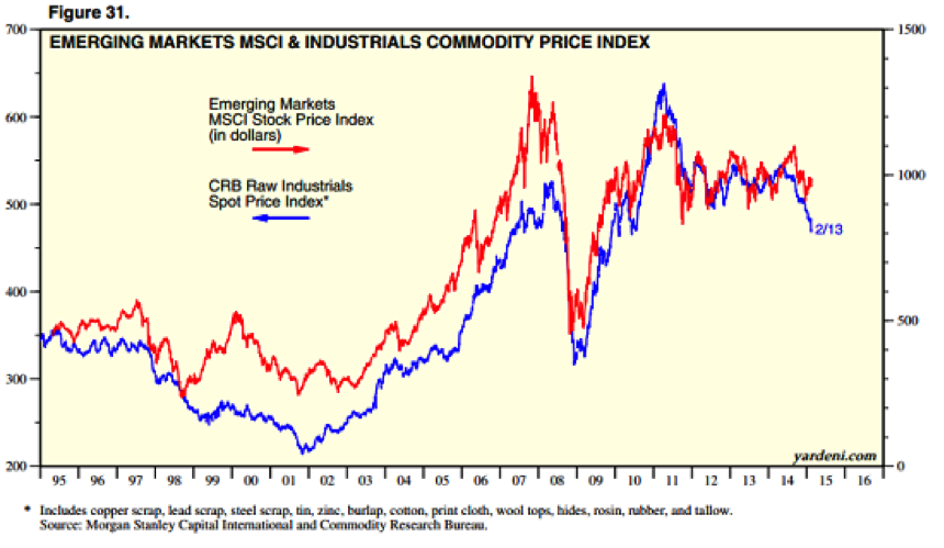 Emerging Markets MSCI & Industrials Commodity Price Index