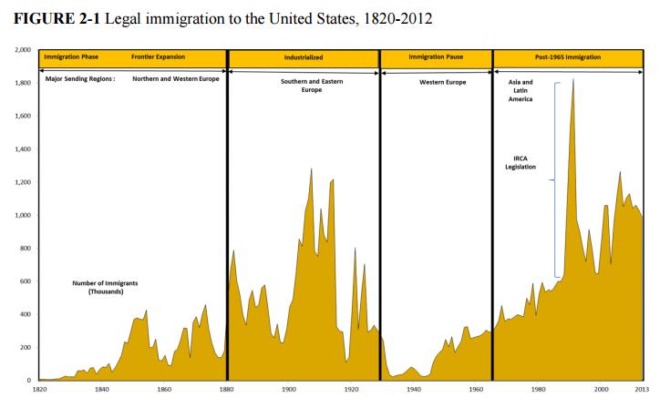 Legal US Immigration