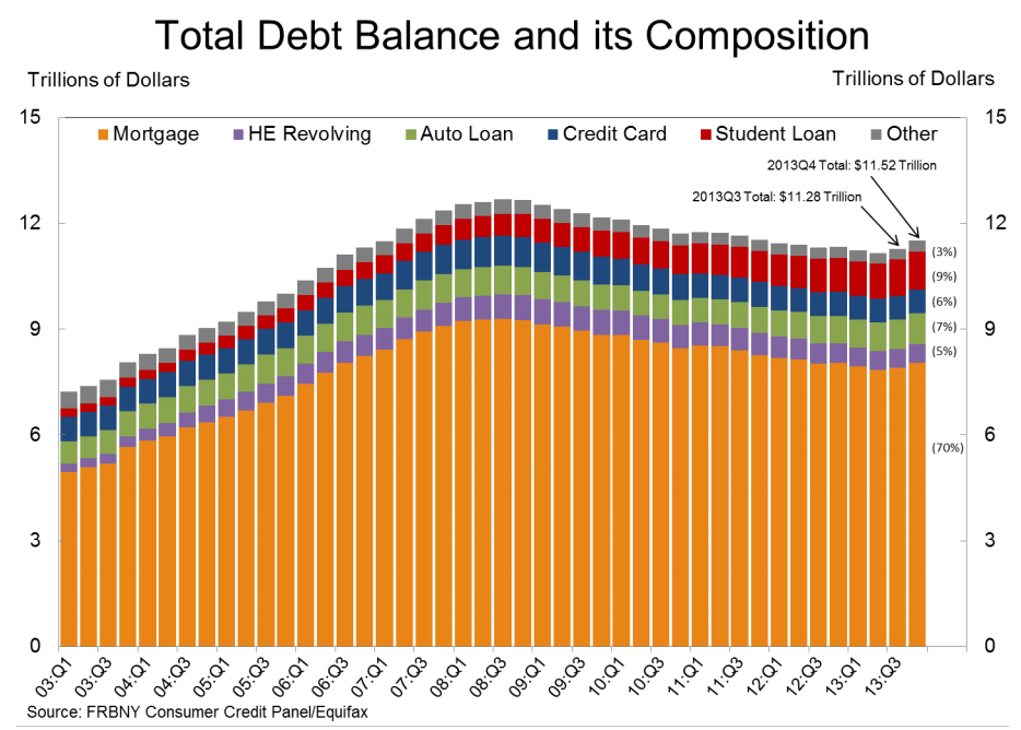 Total Debt Balances
