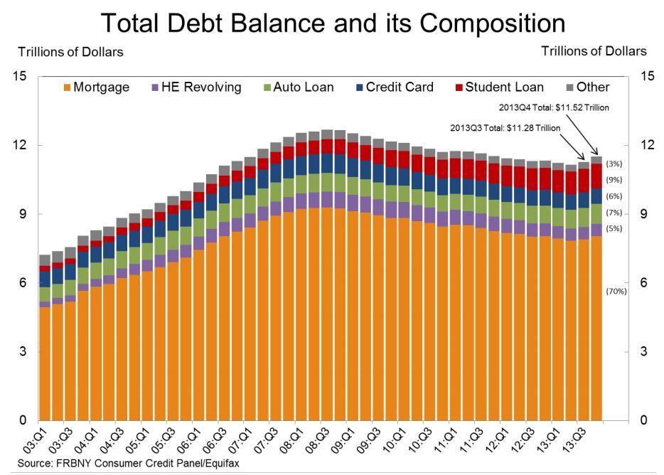 Total Debt Balances