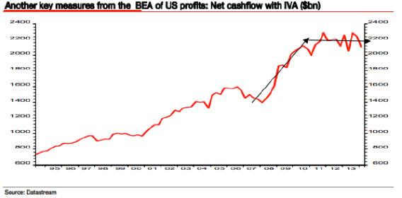 US Net Cashflow