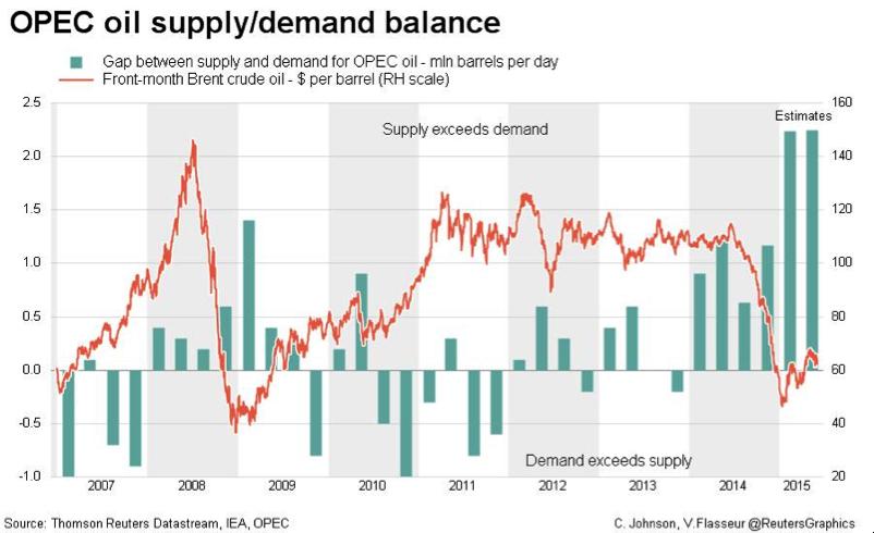OPEC oil suppy/demand balance