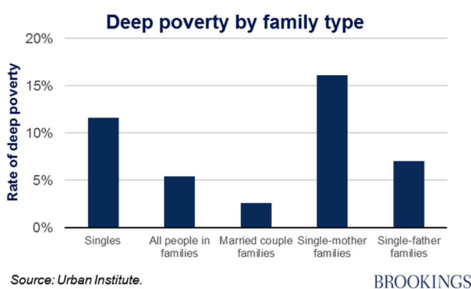 Deep Poverty by Family Type