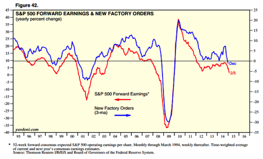 S&P 500 Forward Earnings & New Factory Orders