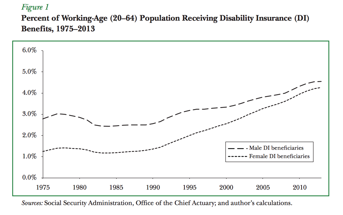 Working age population receiving Social Security benefits