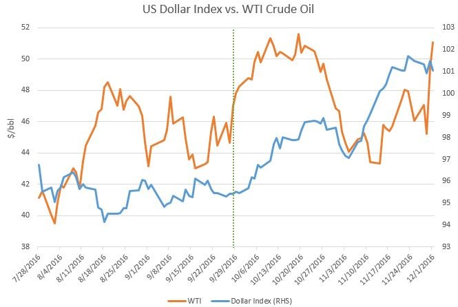 Oil prices rise on US crude stock decline, weaker dollar