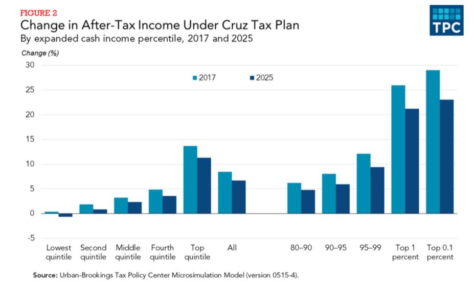 Cruz Tax