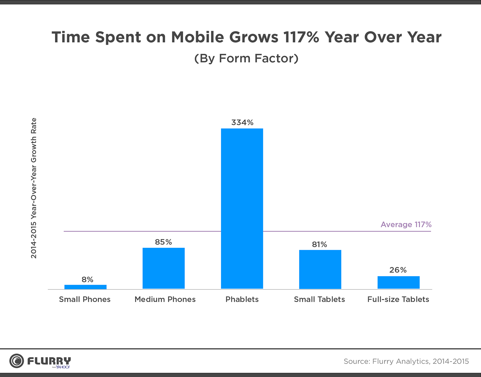 Time Spent on Mobile